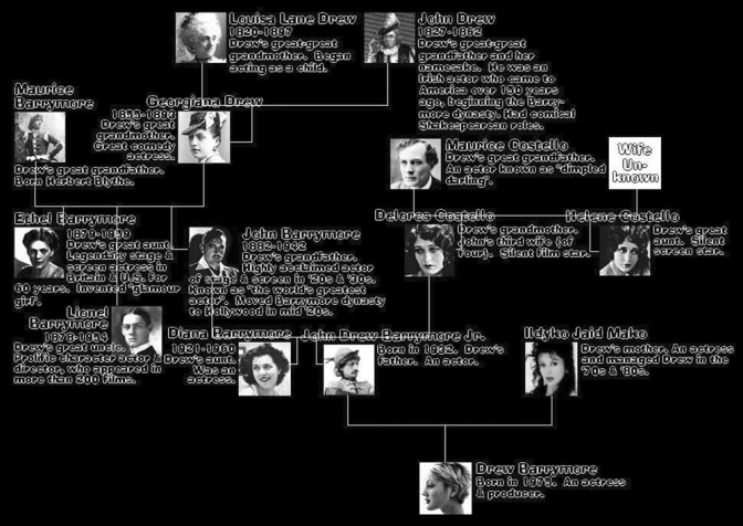 barrymore-family-tree