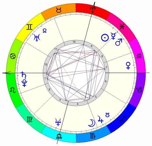 Marilyn's Horoscope