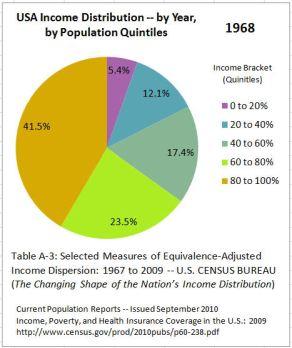 US_Income_Distribution_1968 (1)