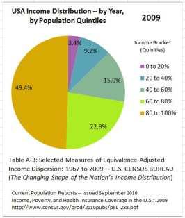 US_Income_Distribution_2009