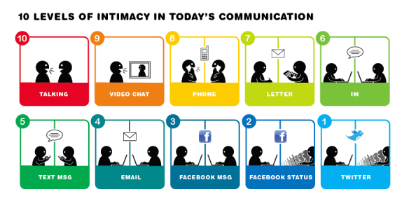 communication-intimacy-10-levels