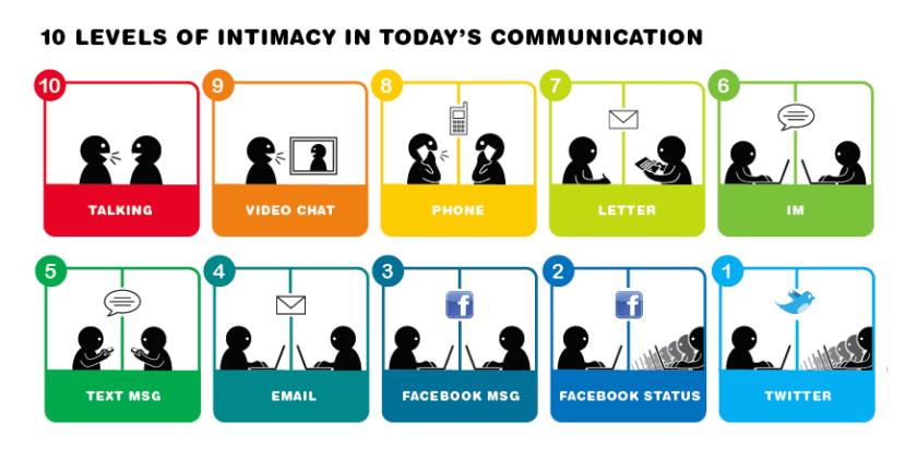 communication-intimacy-10-levels