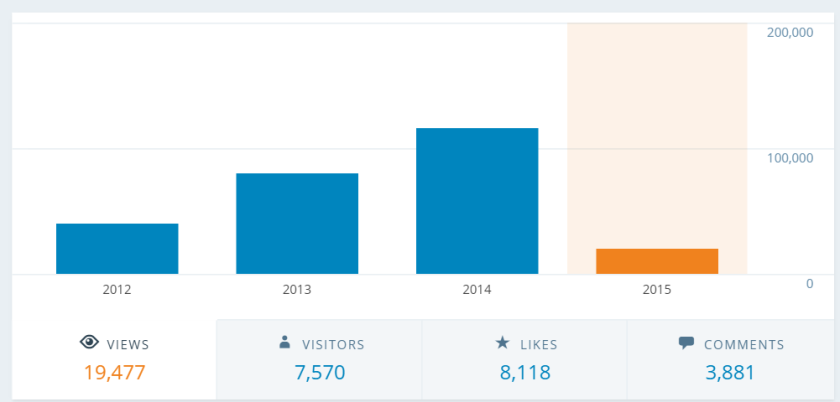 My years in blogging