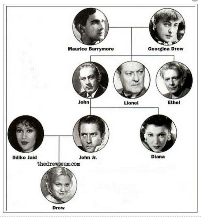 Barrymore family tree graphic